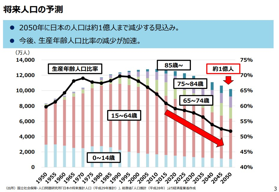 生産年齢人口の低下